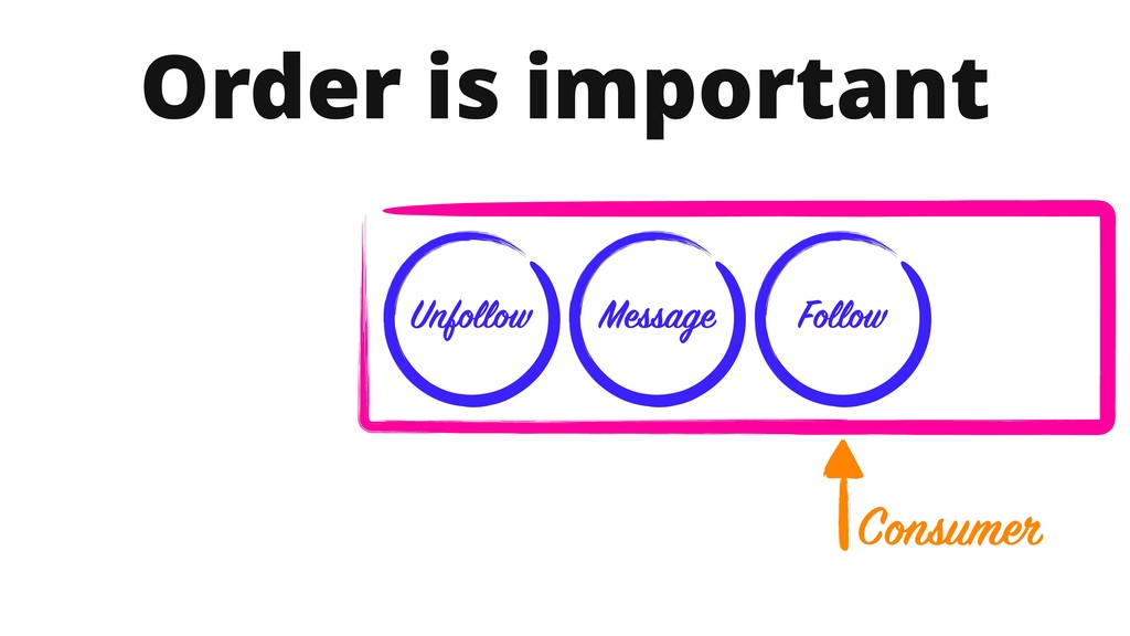 Order is important Follow Message Unfollow Cons...
