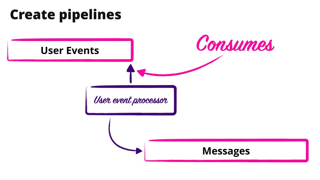User Events Create pipelines User event process...