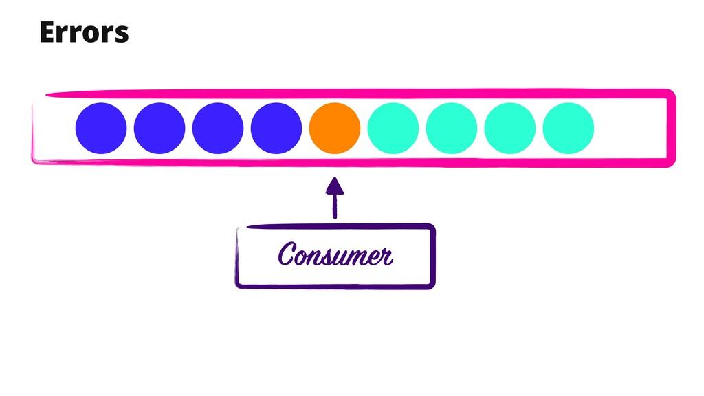 Consumer Errors