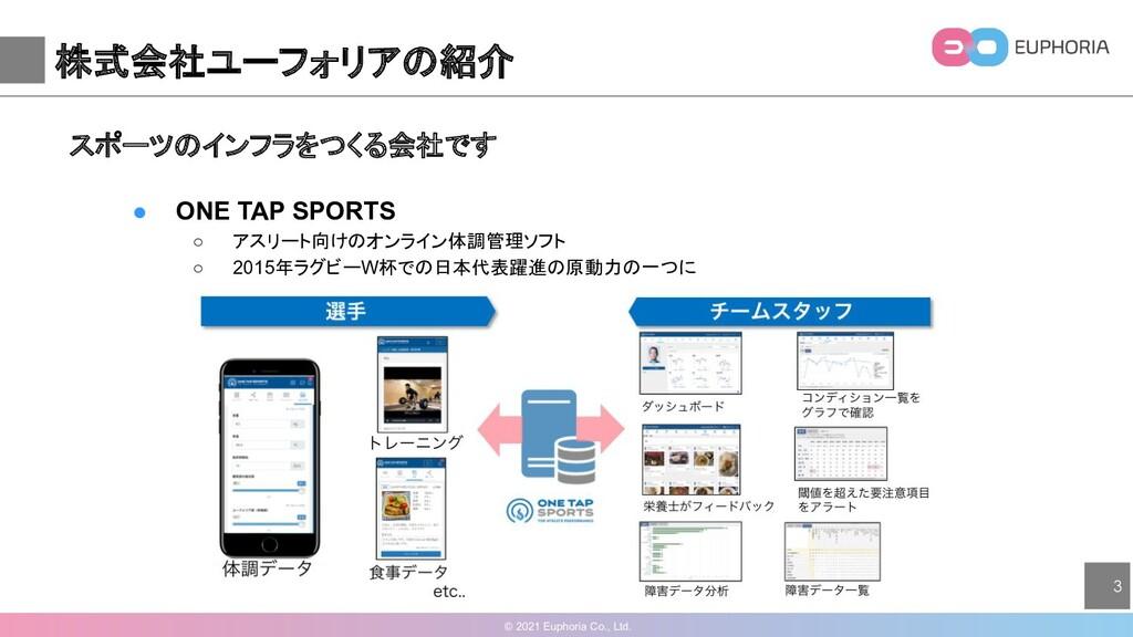 © 2021 Euphoria Co., Ltd. 3 株式会社ユーフォリアの紹介 スポーツの...