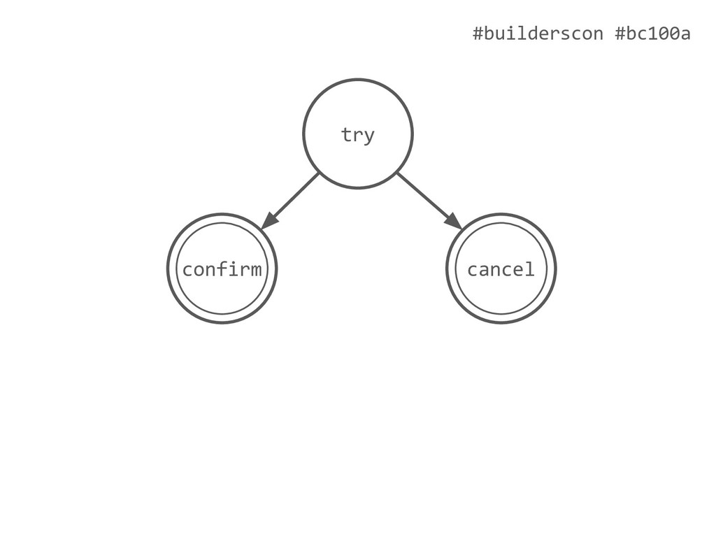 #builderscon #bc100a try cancel confirm