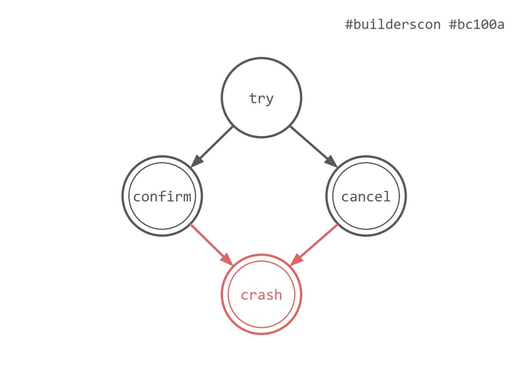 #builderscon #bc100a try cancel confirm crash