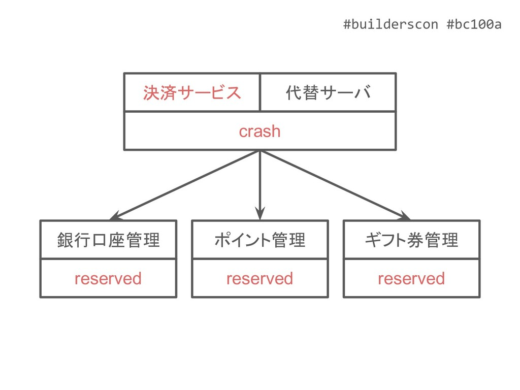 #builderscon #bc100a ポイント管理 reserved ギフト券管理 res...