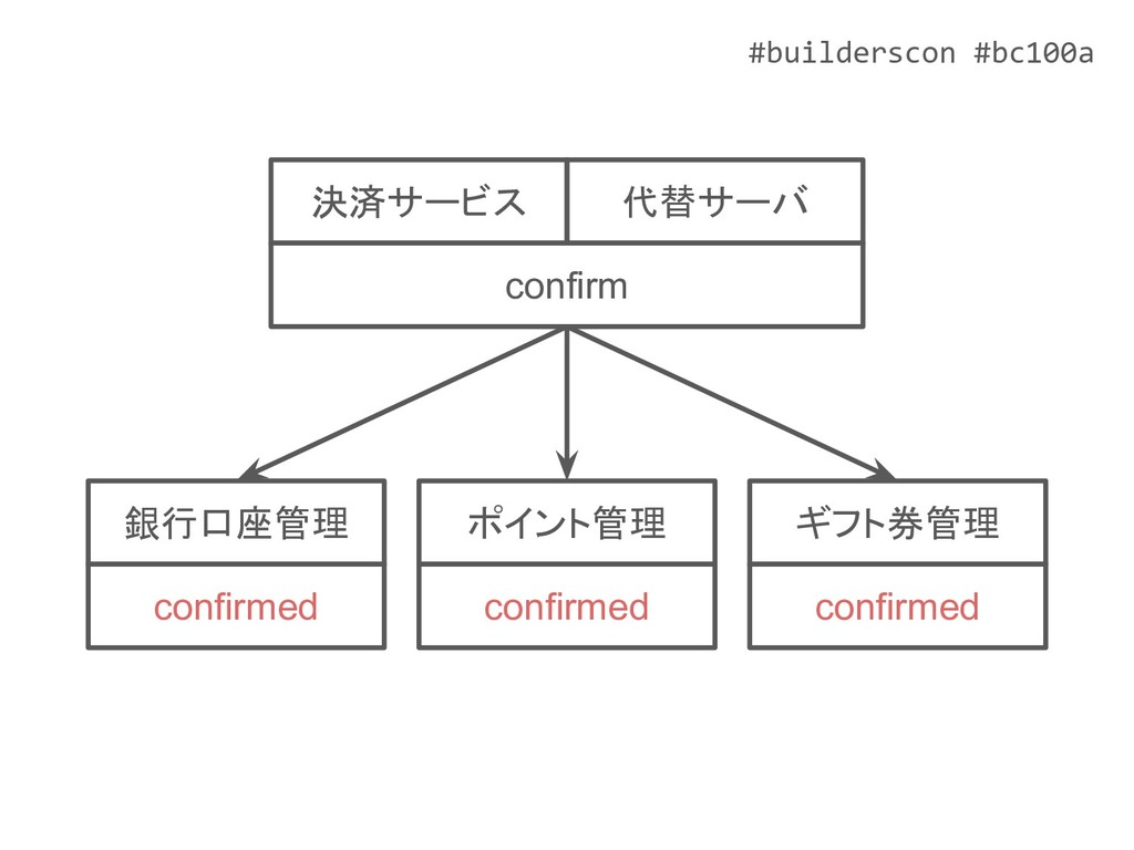 #builderscon #bc100a ポイント管理 confirmed ギフト券管理 co...