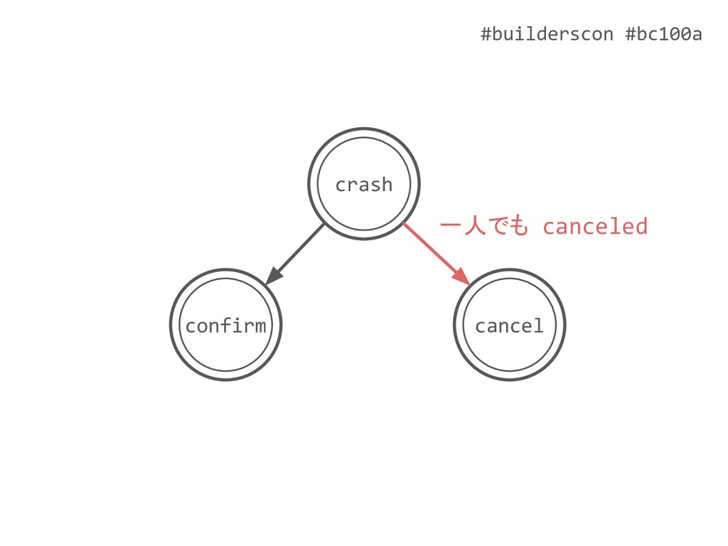 #builderscon #bc100a crash cancel confirm 一人でも ...
