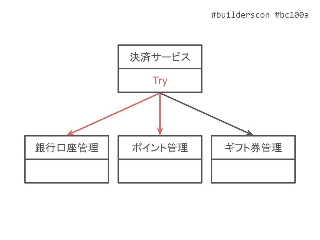 #builderscon #bc100a ポイント管理 ギフト券管理 銀行口座管理 決済サービ...