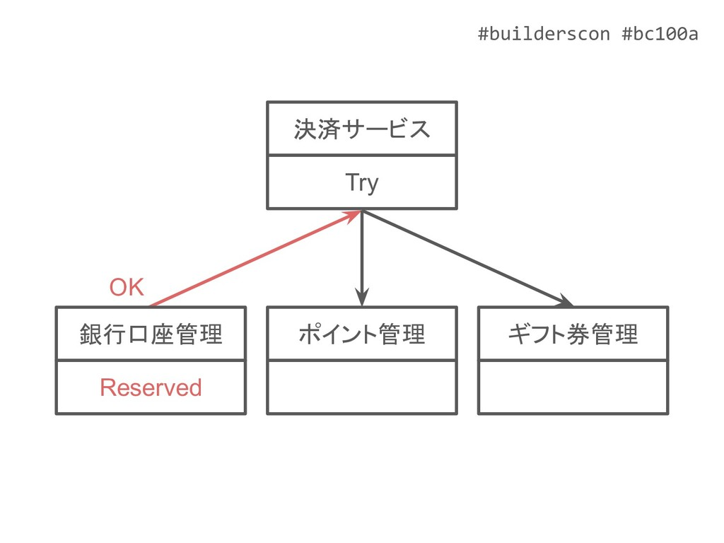 #builderscon #bc100a ポイント管理 ギフト券管理 銀行口座管理 Reser...