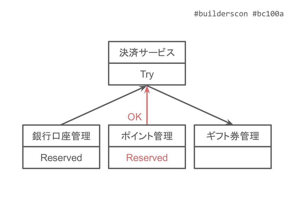 #builderscon #bc100a ポイント管理 Reserved ギフト券管理 銀行口...