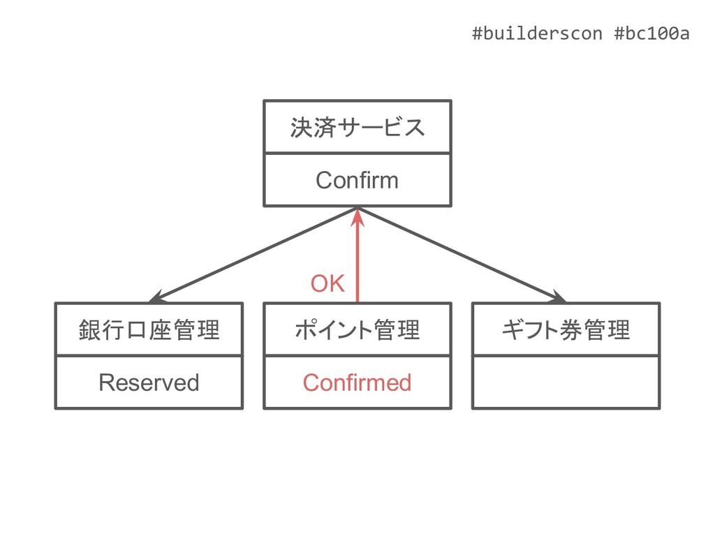 #builderscon #bc100a ポイント管理 Confirmed ギフト券管理 銀行...