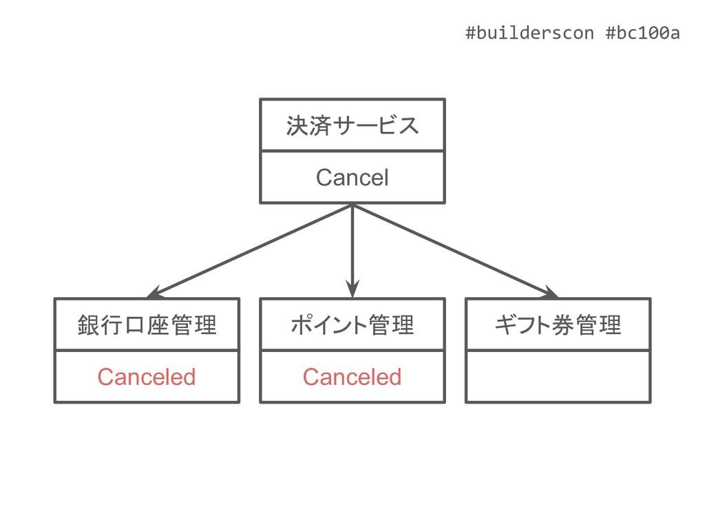 #builderscon #bc100a ポイント管理 Canceled ギフト券管理 銀行口...