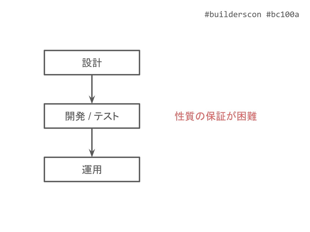#builderscon #bc100a 設計 開発 / テスト 運用 性質の保証が困難