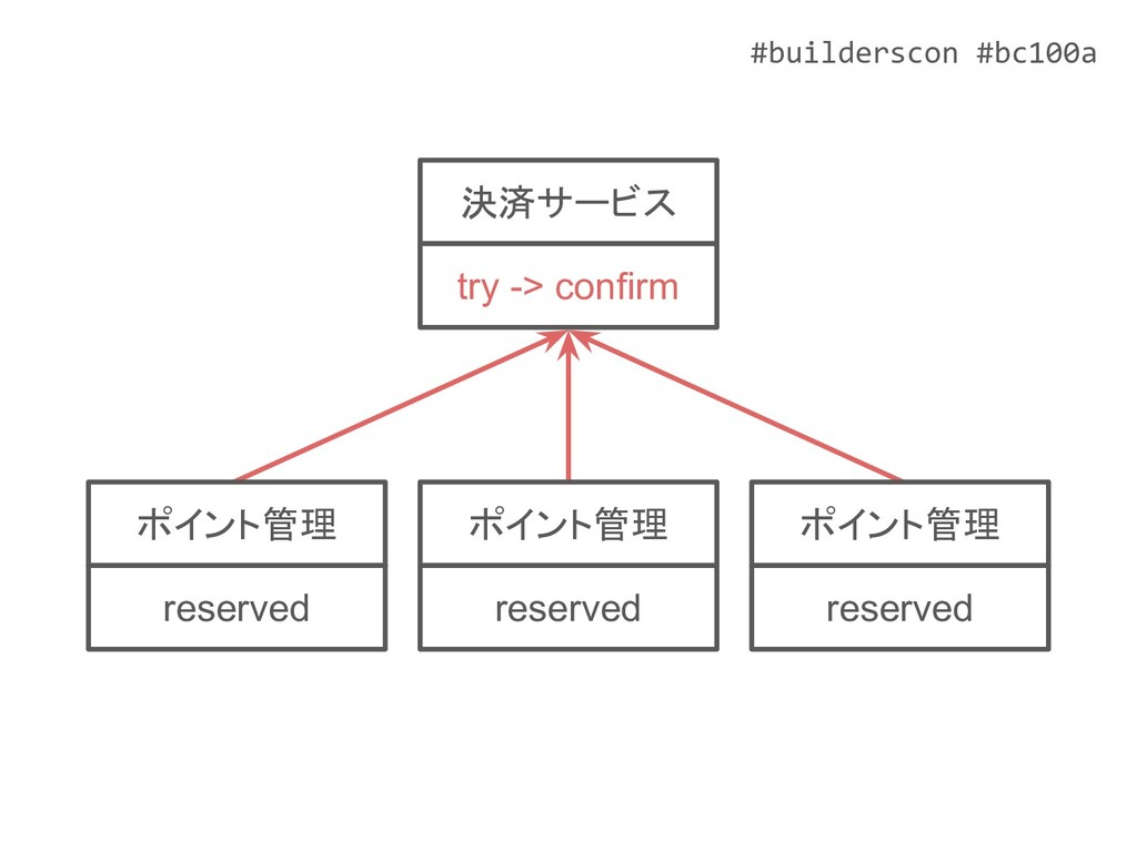 #builderscon #bc100a ポイント管理 reserved ポイント管理 res...