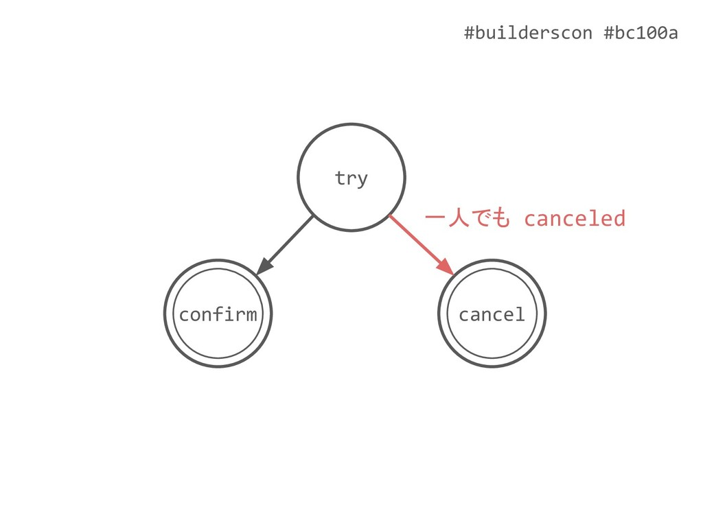 #builderscon #bc100a try cancel confirm 一人でも ca...