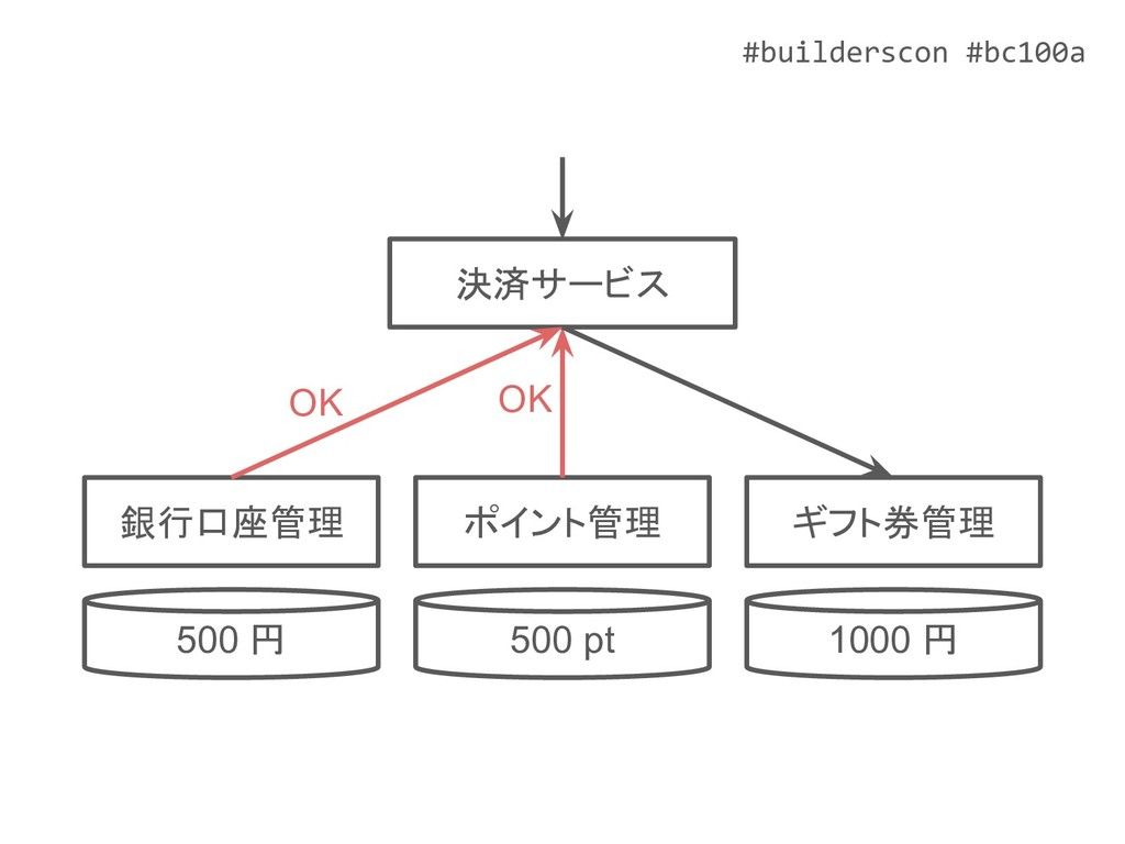 #builderscon #bc100a 決済サービス 500 pt ポイント管理 500 円...