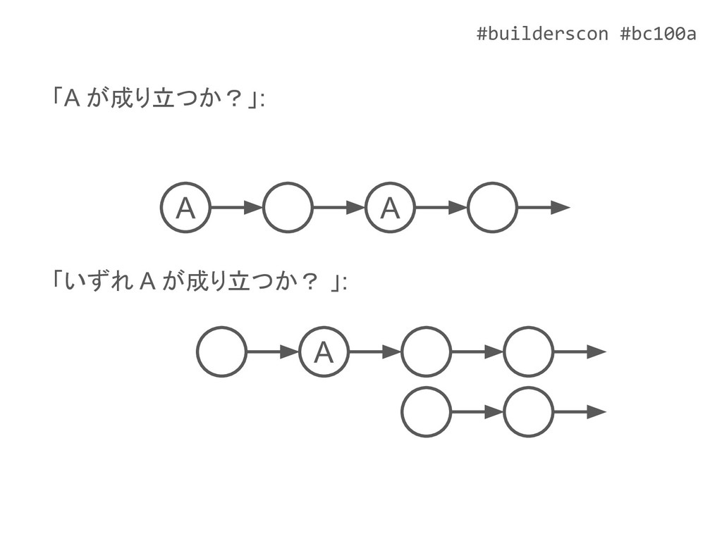 #builderscon #bc100a A A 「A が成り立つか?」: 「いずれ A が成...