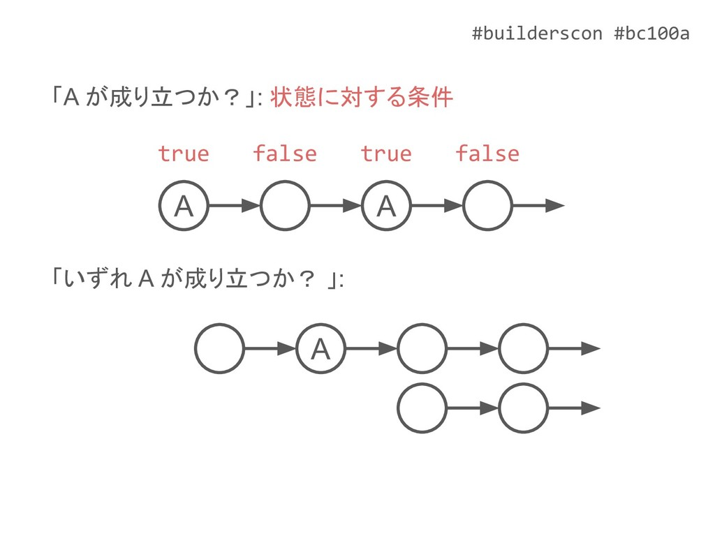 #builderscon #bc100a A A 「A が成り立つか?」: 状態に対する条件 ...