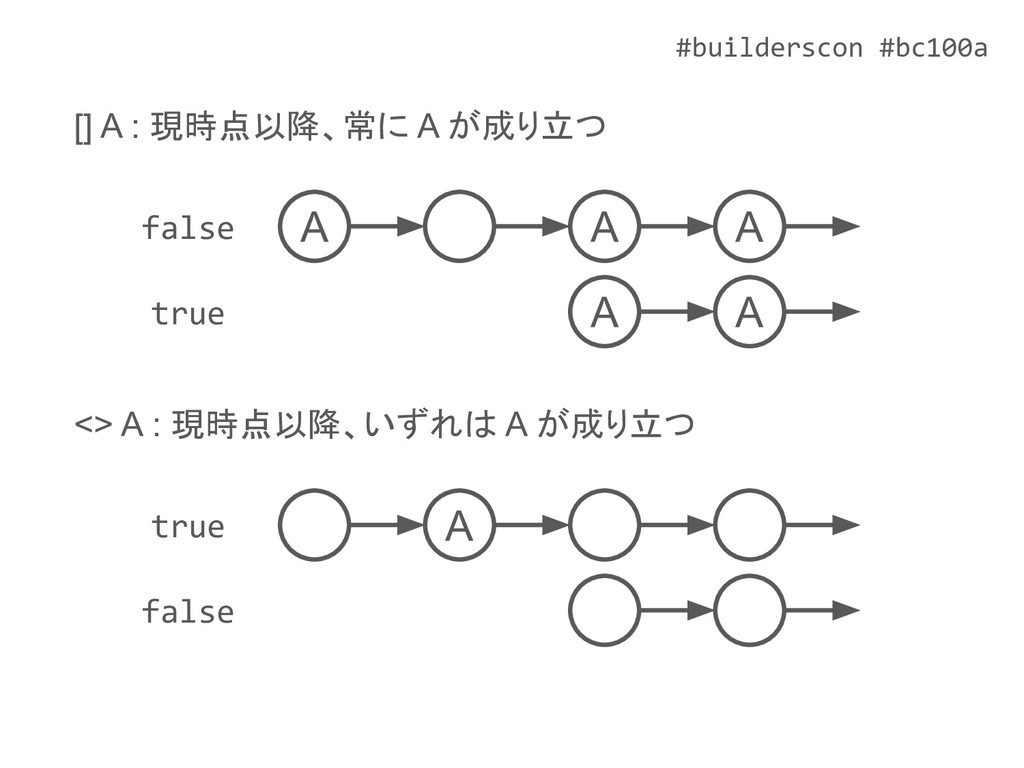 #builderscon #bc100a <> A : 現時点以降、いずれは A が成り立つ ...