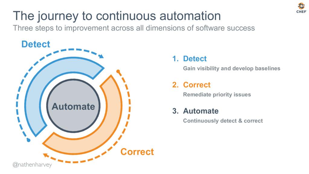 @nathenharvey The journey to continuous automat...