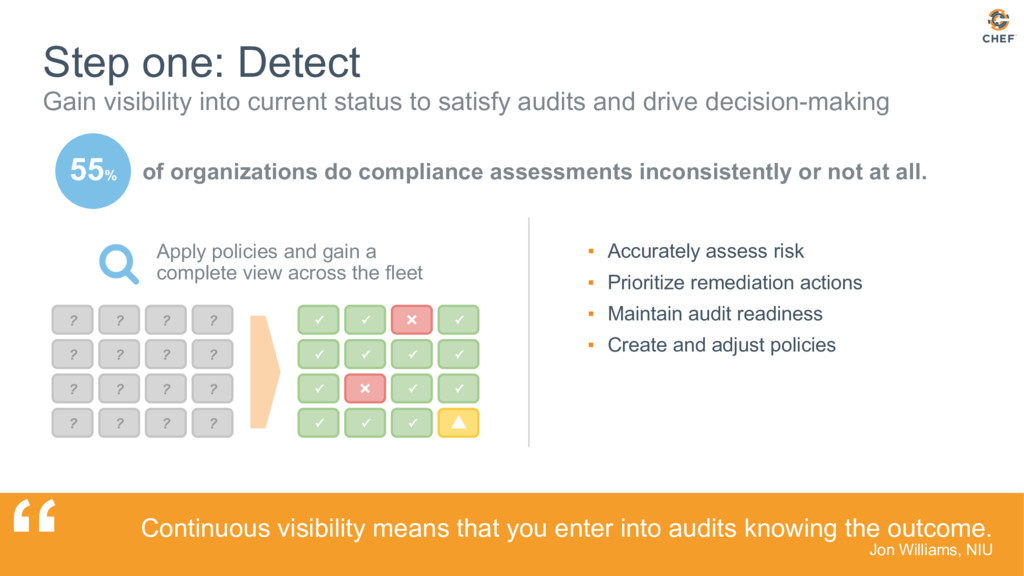 55% Step one: Detect Gain visibility into curre...