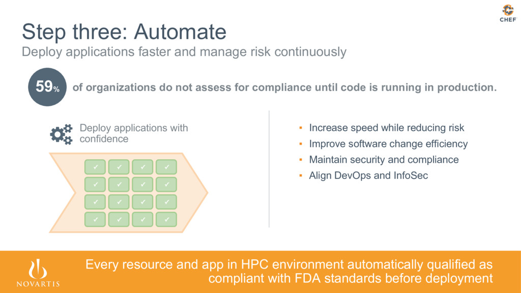 59% Step three: Automate Deploy applications fa...