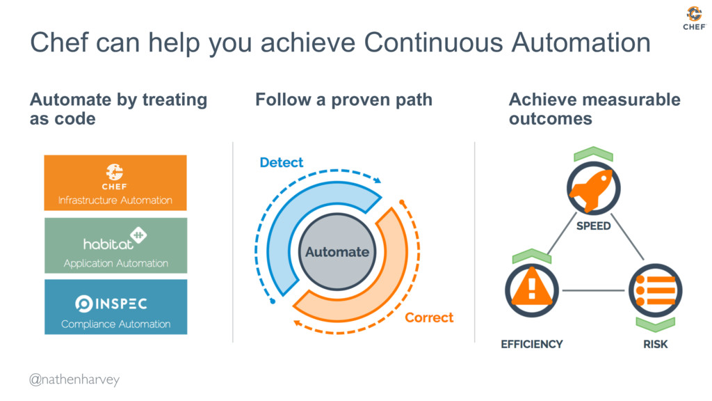 Chef can help you achieve Continuous Automation...