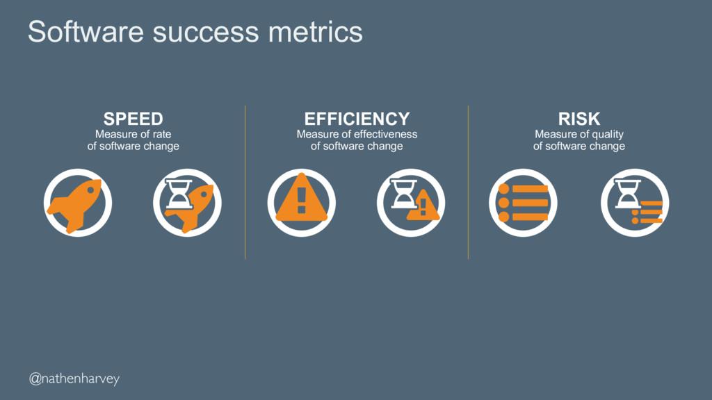Software success metrics SPEED Measure of rate ...
