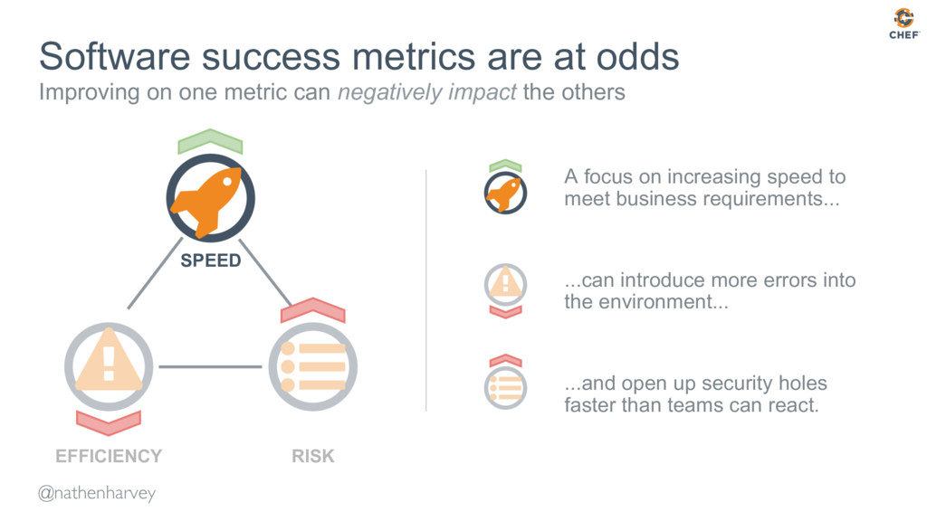 Software success metrics are at odds Improving ...