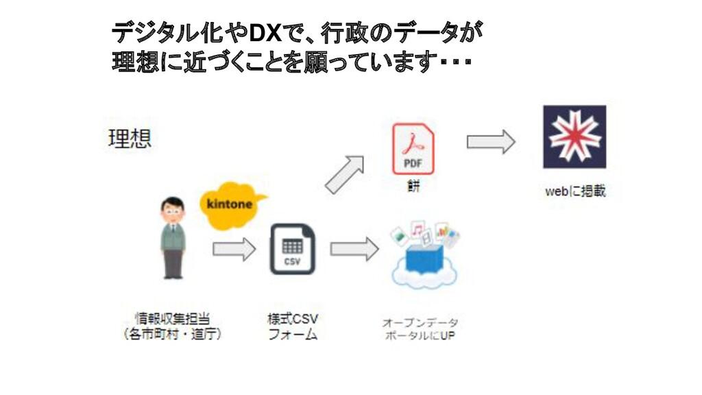 デジタル化やDXで、行政のデータが 理想に近づくことを願っています・・・