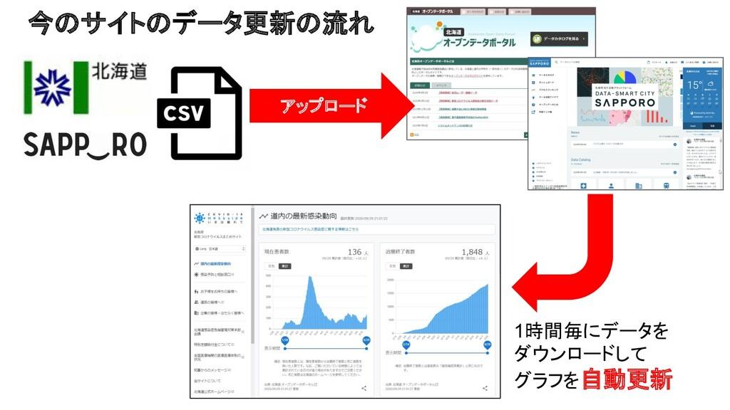 アップロード 1時間毎にデータを ダウンロードして グラフを自動更新 今のサイトのデータ更新の...