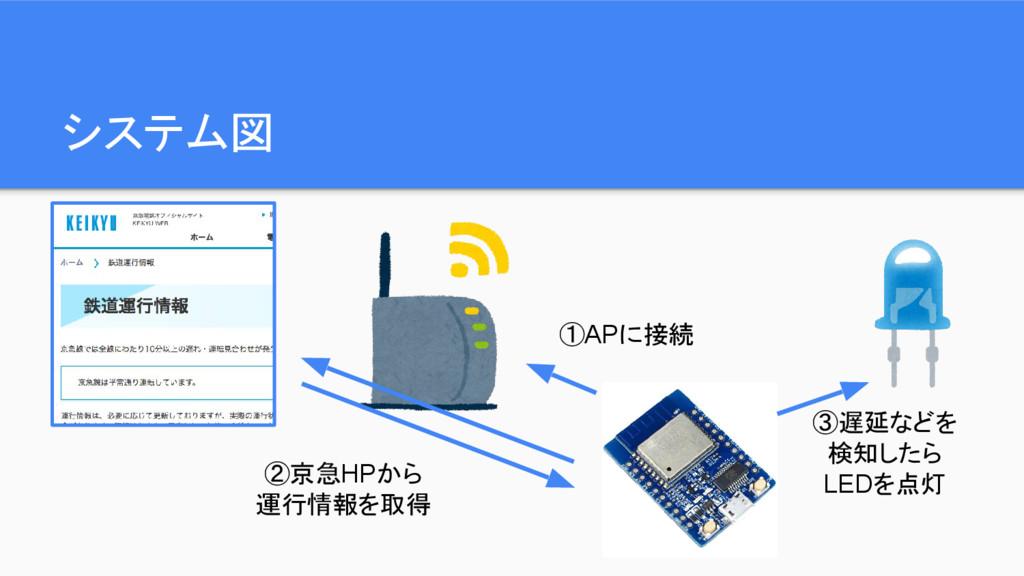 システム図 ①APに接続 ②京急HPから 運行情報を取得 ③遅延などを 検知したら LEDを点灯