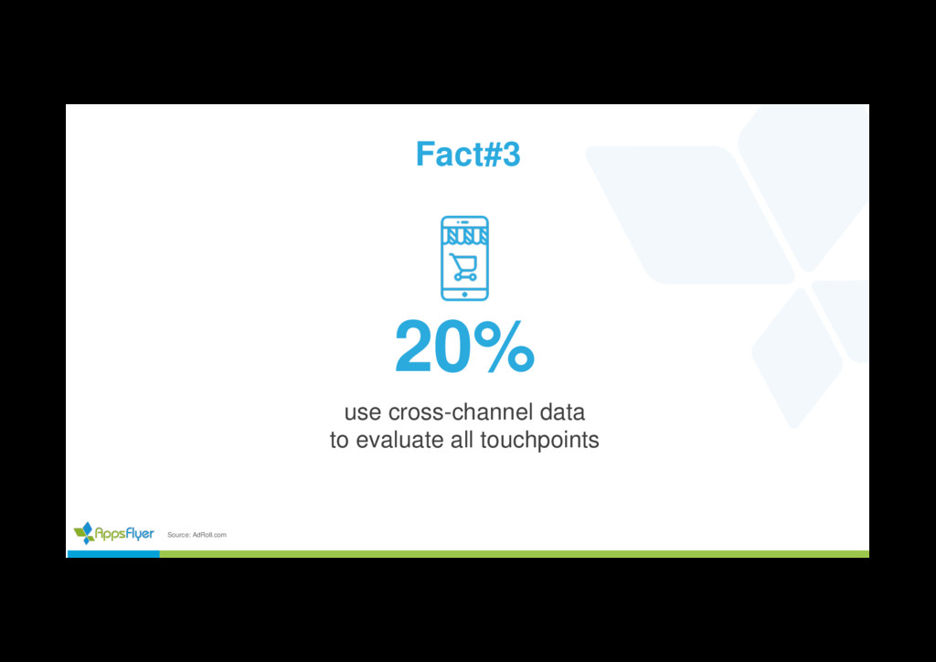 Source: AdRoll.com 20% use cross-channel data t...