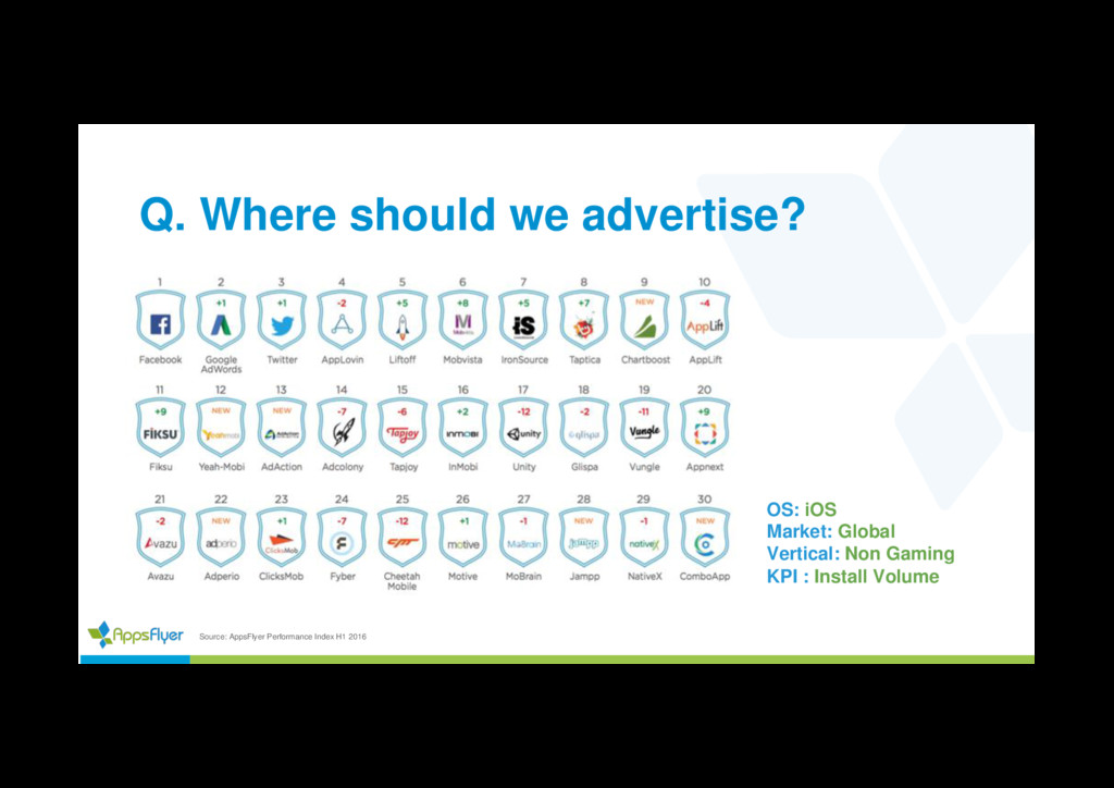 Q. Where should we advertise? Source: AppsFlyer...