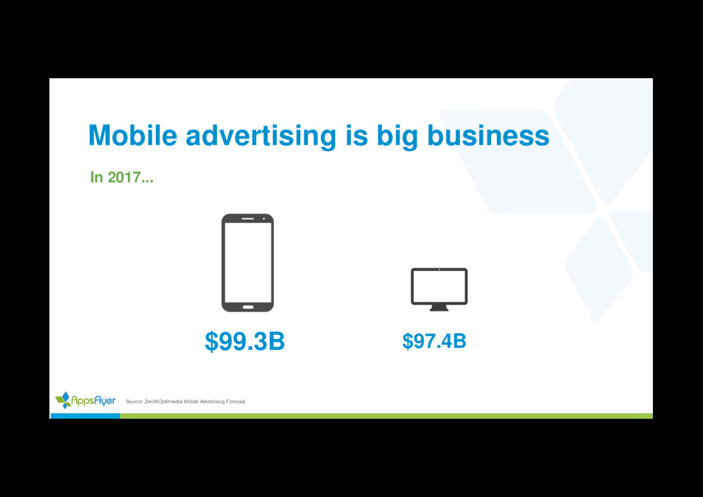 Mobile advertising is big business In 2017... $...