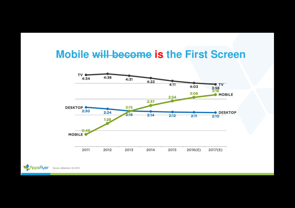 Mobile will become is the First Screen Source: ...