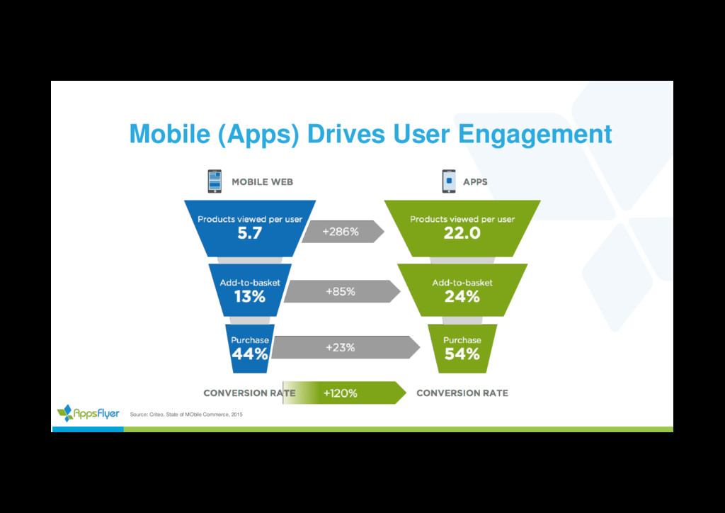 Mobile (Apps) Drives User Engagement Source: Cr...