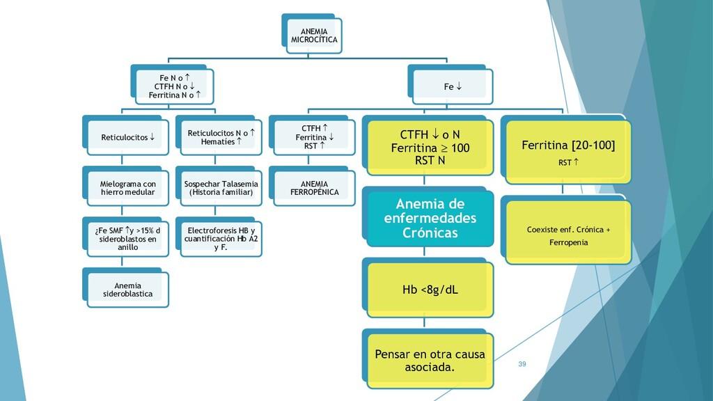 39 ANEMIA MICROCÍTICA Fe N o  CTFH N o  Ferri...