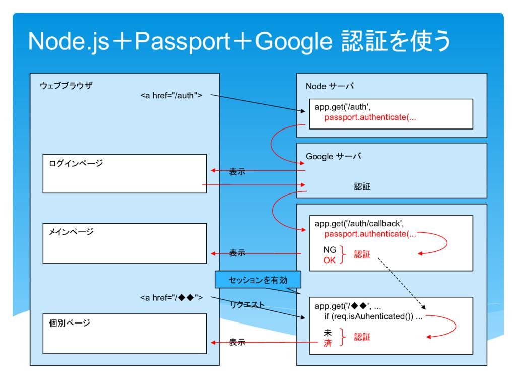 Node.js Passport Google 認証 使 Node 個別 app.get('/...