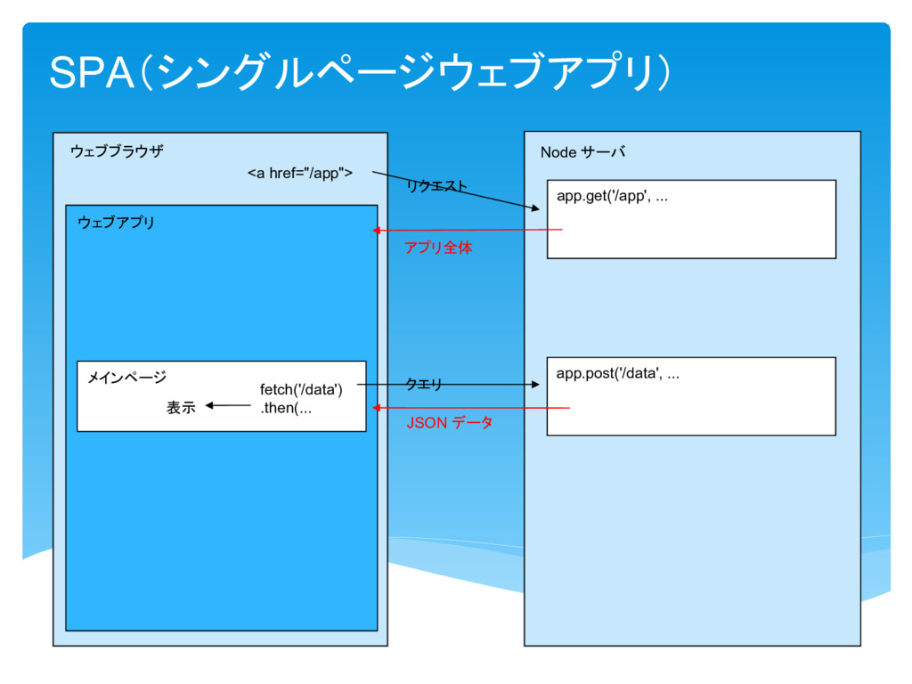SPA Node app.post('/data', ... JSON fetch('/dat...