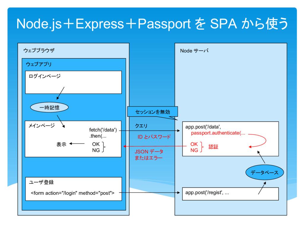 Node OK NG 認証 登録 app.post('/regist', ... <form ...