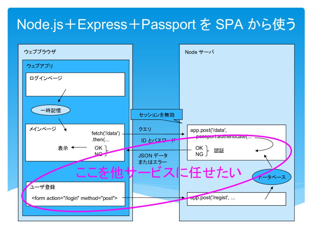 Node.js Express Passport SPA 使 Node OK NG 認証 登録...
