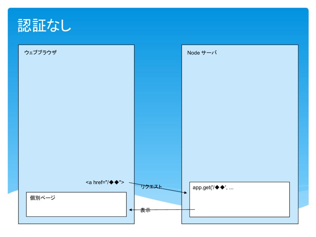 """認証 Node 個別 app.get('/ ', ... <a href=""""/ """"> 表示"""
