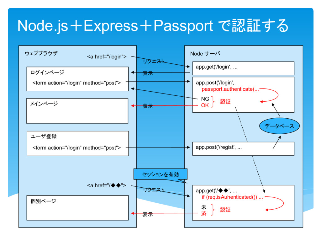 Node.js Express Passport 認証 Node app.get('/logi...