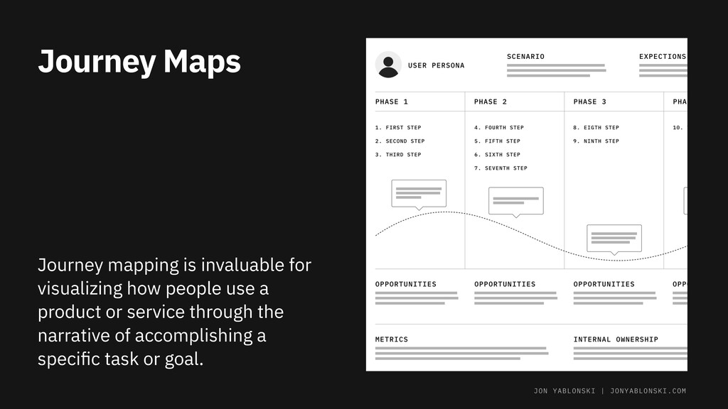 Journey Maps Journey mapping is invaluable for ...