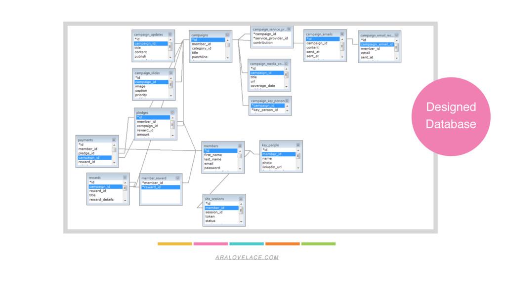 ARALOVELACE.COM Designed Database