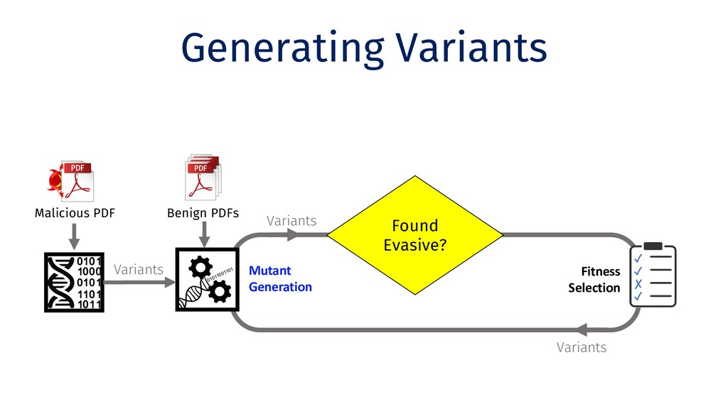 Variants Generating Variants Clone Benign PDFs ...