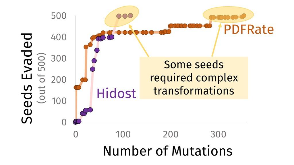 0 100 200 300 400 500 0 100 200 300 Seeds Evade...