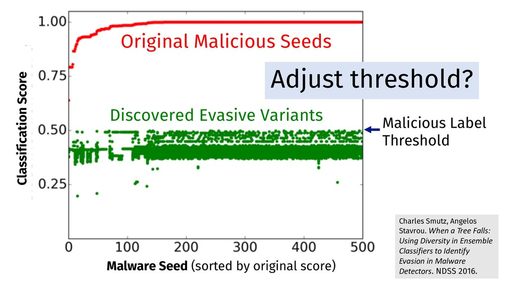 Discovered Evasive Variants Malicious Label Thr...
