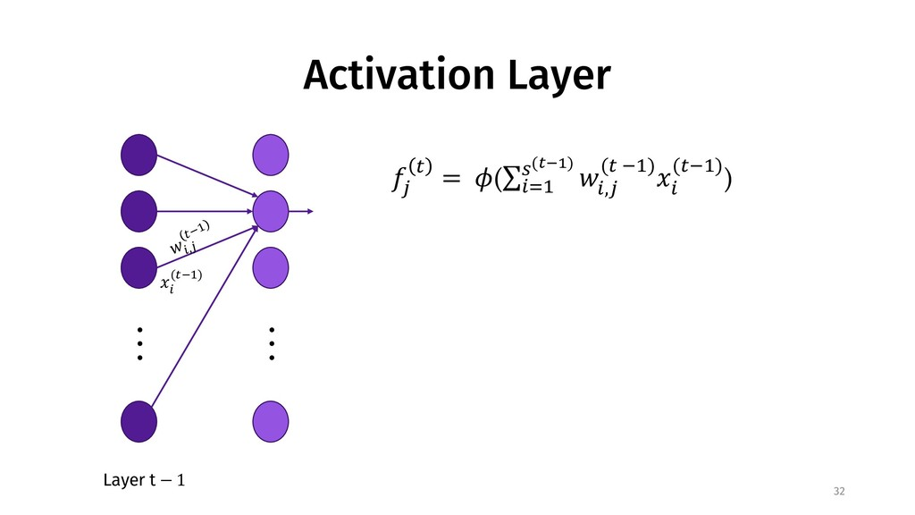 Activation Layer 32 . . . Layer t − 1 . . . #$,...