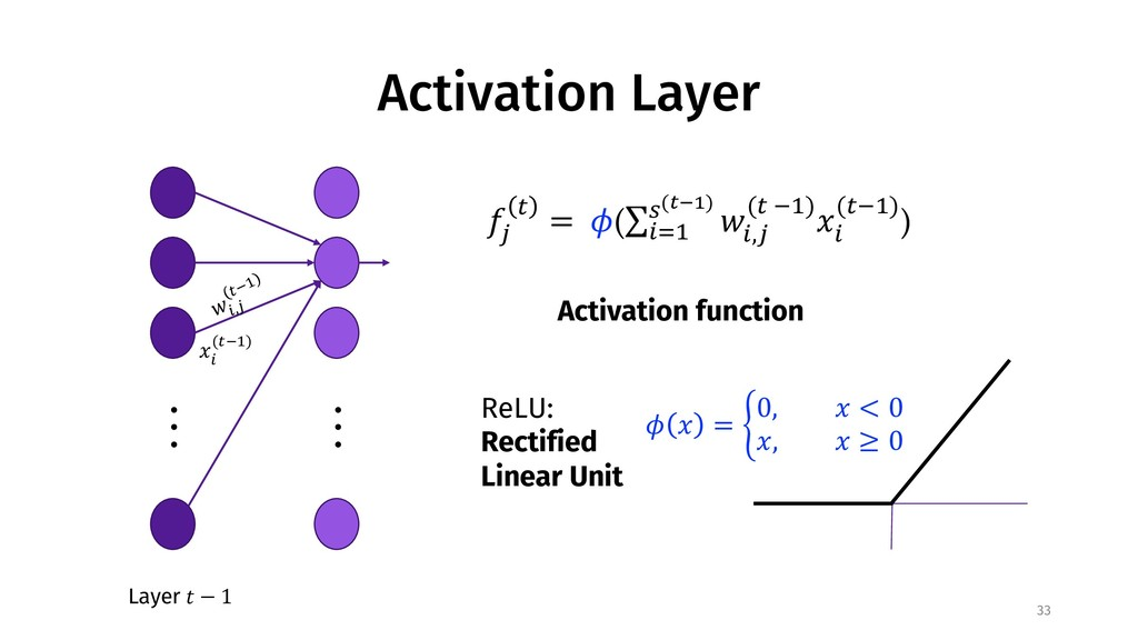 Activation Layer 33 . . . Layer ! − 1 . . . $%,...