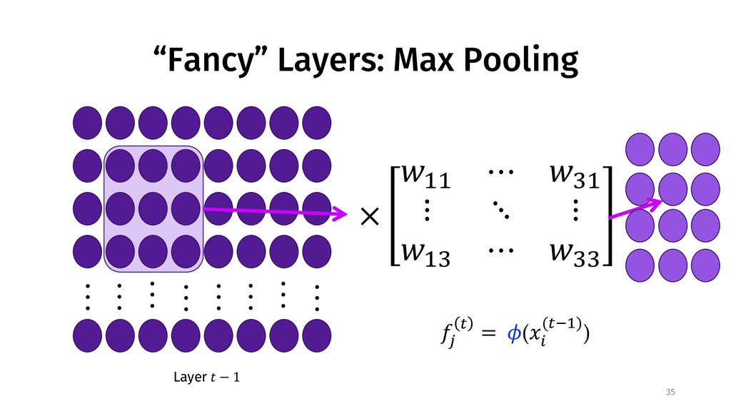 """Fancy"" Layers: Max Pooling 35 Layer ! − 1 $ % ..."